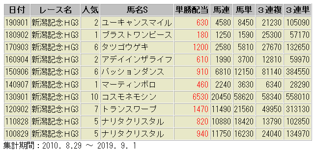 新潟記念 配当額一覧表 過去10年