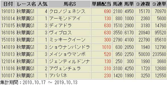 秋華賞 配当額一覧表 過去10年