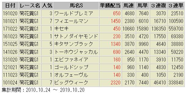 菊花賞 配当額 一覧表 過去10年