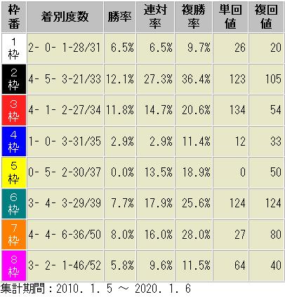 京都芝3000m 枠番別 成績表